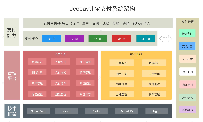 Jeepay系统架构图